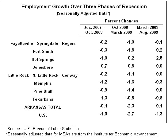 Three phases of recession for Arkansas MSAs