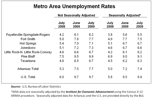 Unemployment Rates for Arkansas MSAs