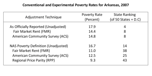 Alternative Poverty Rates and Rankings for Arkansas