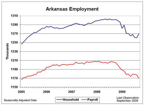 Two Measures of Employment in Arkansas
