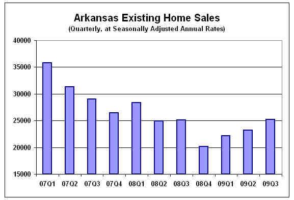 Source:  Arkansas Realtors® Association and the Institute for Economic Advancement