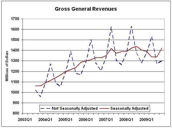 Gross General Revenues