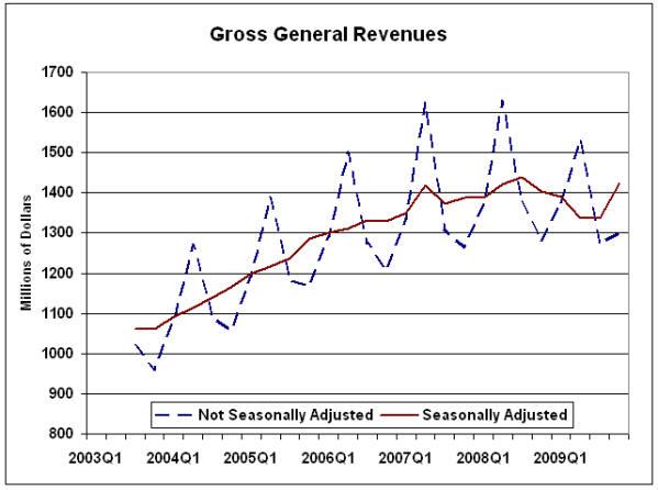 Gross General Revenues