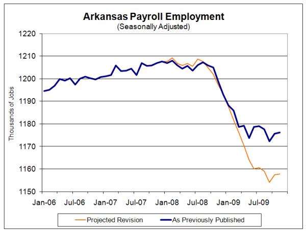 Arkansas Payroll Employment