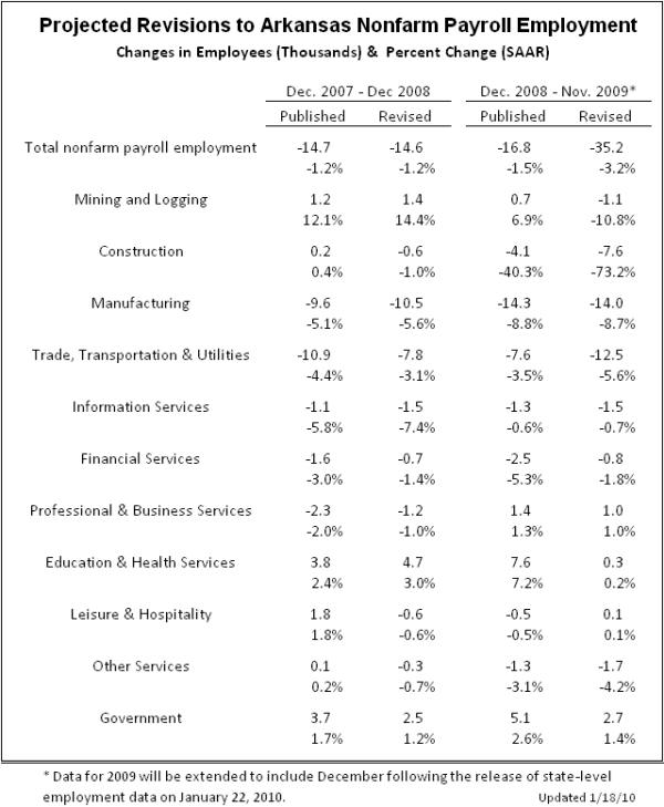 Sources:  Bureau of Labor Statistics, Institute for Economic Advancement