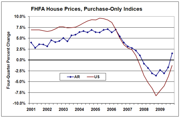 FHFA Purchase-Only Indices