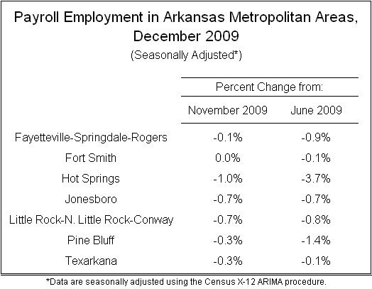 Sources:  Bureau of Labor Statistics, Institute for Economic Advancement.