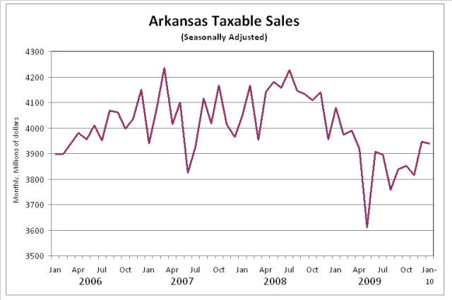 Arkansas Taxable Sales