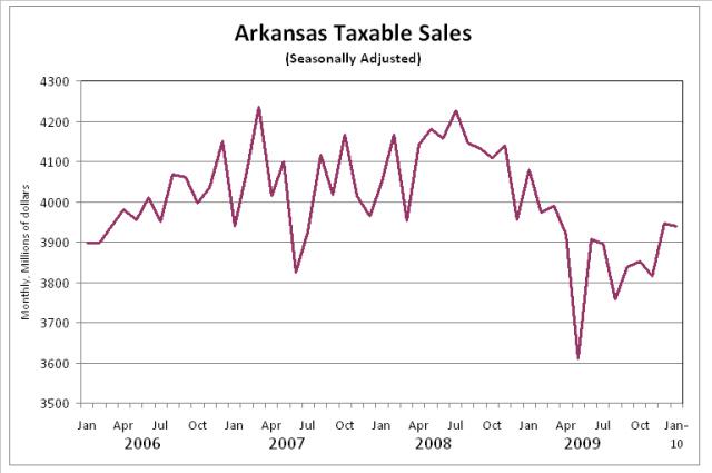 Arkansas Taxable Sales