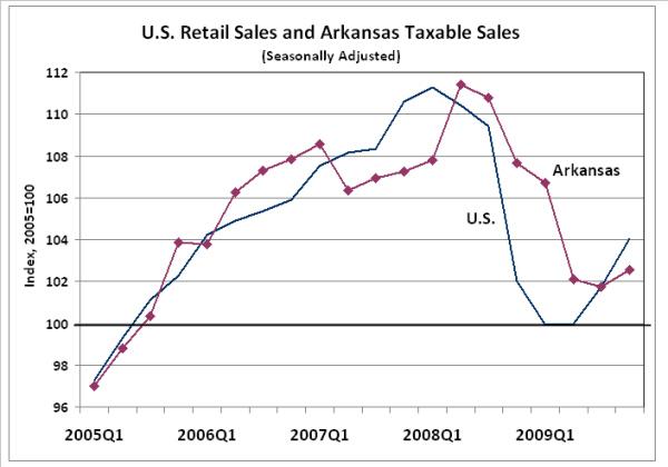 Sources:  U.S. Census Bureau, Arkansas Department of Finance and Administration, Institute for Economic Advancement.