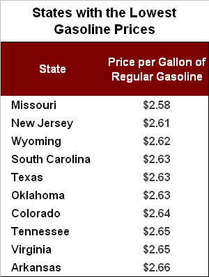Source:  AAA Fuel Gauge Report, March 9, 2010