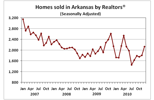 Sources:  Arkansas Realtors® Association, Institute for Economic Advancement*