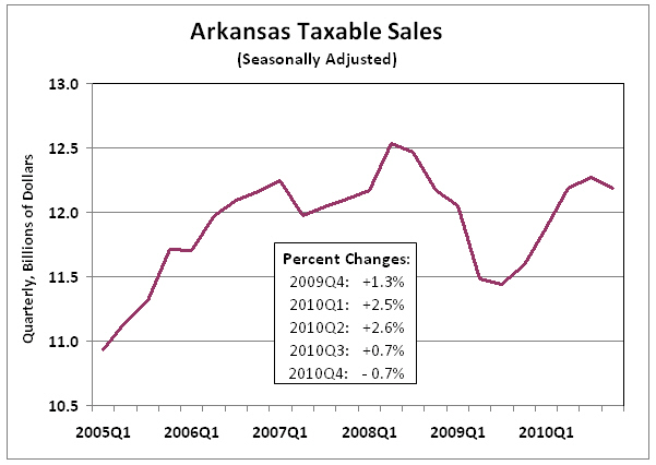 Sources:  Arkansas Department of Finance and Administration, Institute for Economic Advancement