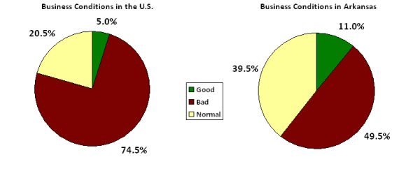 Source:  Talk Business, Consumer Confidence Report