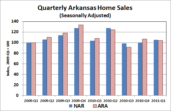 Sources:  National Association of Realtors®, Arkansas Realtors® Association, Institute for Economic Advancement.