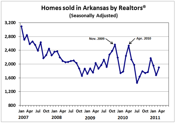 Source:  Arkansas Realtors® Association.  (Seasonally adjusted by the Institute for Economic Advancement.)