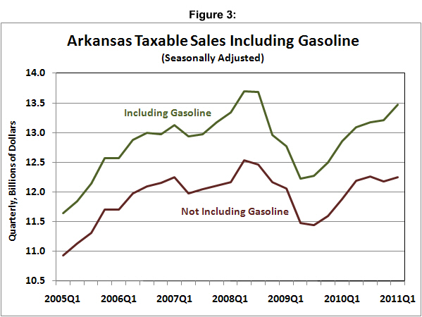 Sources:  Arkansas Department of Finance and Administration, Oil Price Information Service, Institute for Economic Advancement