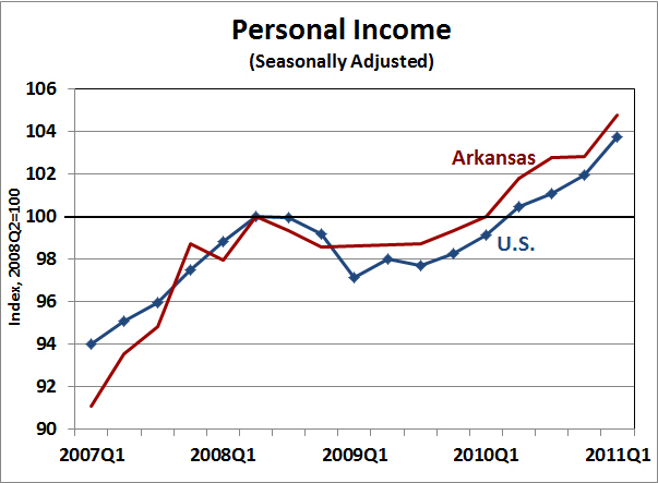 arkansas economist arkansas personal income 2011 q1. Black Bedroom Furniture Sets. Home Design Ideas