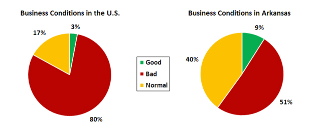 Source:  Talk Business, Arkansas Consumer Confidence Report - Q2 2011