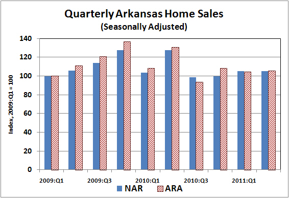 Sources:  National Association of Realtors®, Arkansas Realtors® Association, Institute for Economic Advancement