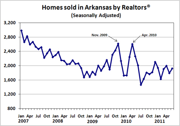 Source:  Arkansas Realtors® Association; Seasonally adjusted by the Institute for Economic Advancment