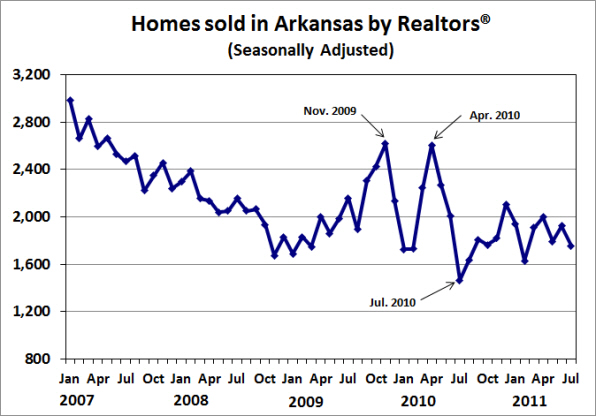 Source:  Arkansas Realtors® Association; Seasonally adjusted by the Institute for Economic Advancement.