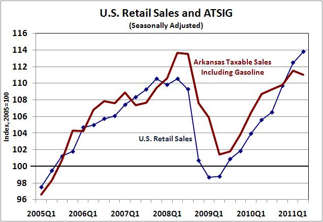 Sources: Institute for Economic Advancement, U.S. Census Bureau