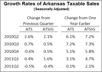 Source: Institute for Economic Advancement (based on data from the Arkansas Department of Finance and Administration and the Oil Price Information Service)