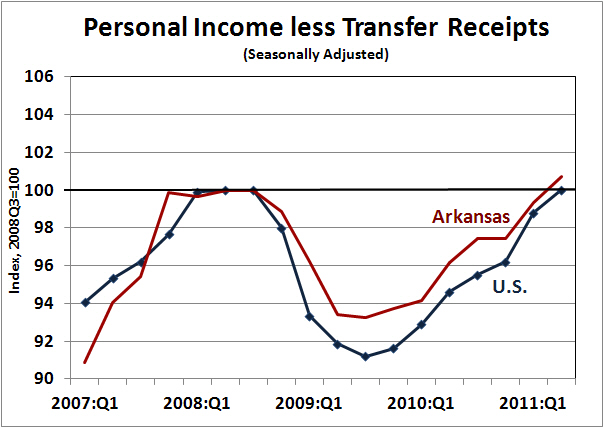 arkansas economist personal income second quarter 2011. Black Bedroom Furniture Sets. Home Design Ideas
