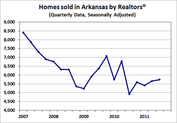 Source:  Arkansas Realtors® Association; Seasonal adjustment by the Institute for Economic Advancement.