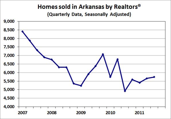 Source:  Arkansas Realtors® Association; Seasonal adjustment by the Institute for Economic Advancement.