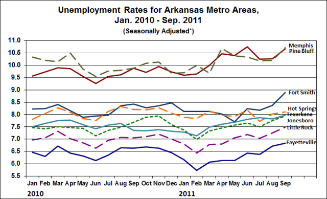 Source:  Bureau of Labor Statistics; Seasonally adjusted by the Institute for Economic Advancement.