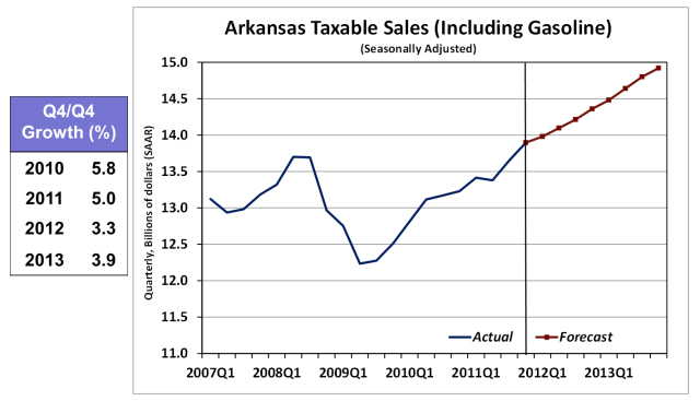 Arkansas Taxable Sales Including Gasoline