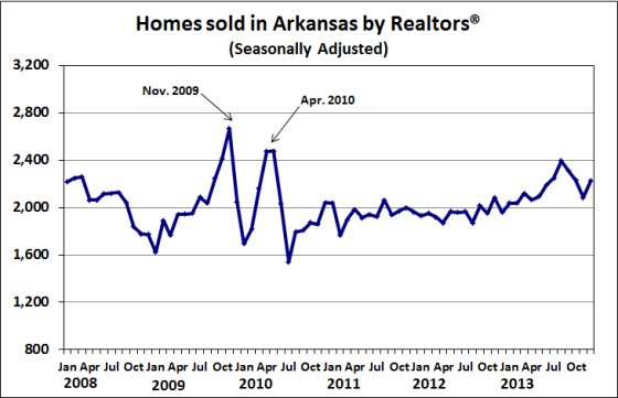 Source: Arkansas Realtors® Association, seasonally adjusted by the Institute for Economic Advancement