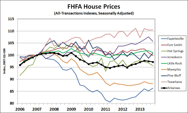 Source:  Federal Housing Finance Agency, Seasonally Adjusted by the Institute for Economic Advancement