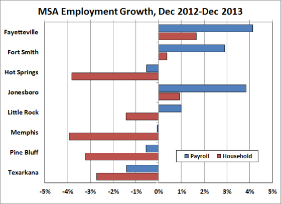 Arkansas economist metro area employment and for Bureau of labor statistics