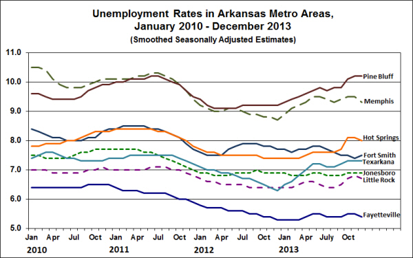 Source: Bureau of Labor Statistics, Smoothed Seasonally Adjusted Metropolitan Area Estimates