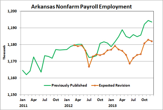Source:  Bureau of Labor Statistics, Expected Revision Forecast by Institute for Economic Advancement