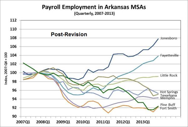 Source:  Bureau of Labor Statistics