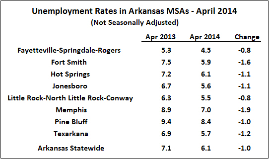 Source:  Bureau of Labor Statistics, Local Area Employment Statistics (LAUS)