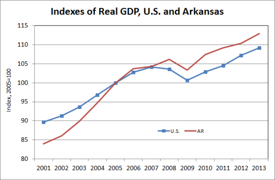 Source:  Bureau of Economic Analysis