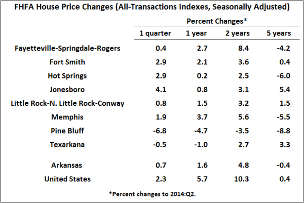 Source: Federal Housing Finance Agency; Seasonal Adjustment by the Institute for Economic Advancement