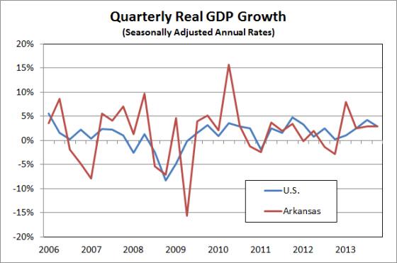 Source:   Bureau of Economic Analysis*