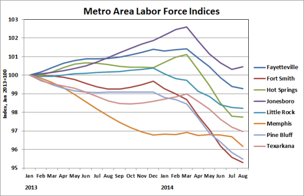 Source:  Bureau of Labor Statistics (Smoothed Seasonally Adjusted Metropolitan Area Estimates)