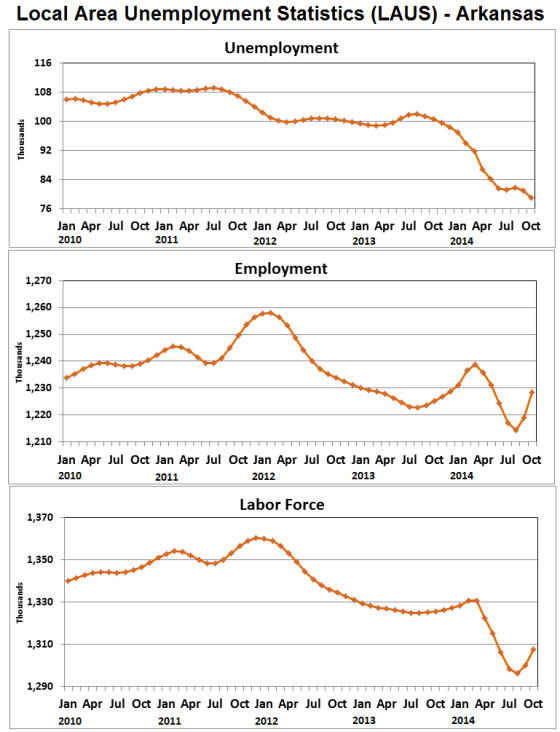 Source:  Bureau of Labor Statistics, Local Area Unemployment Statistics