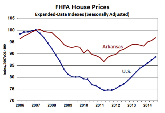 Source:  Federal Housing Finance Agency