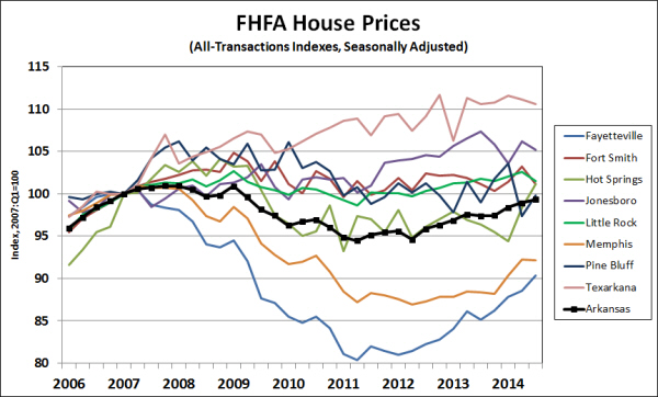 Source:  Federal Housing Finance Agency; seasonally adjusted by the Institute for Economic Advancement.