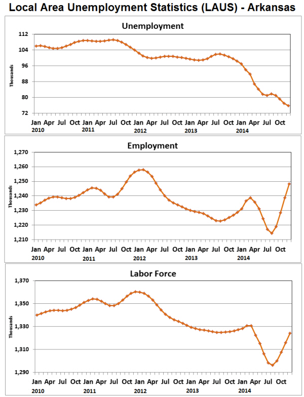 Source:  Bureau of Labor Statistics - Local Area Unemployment Statistics (LAUS)