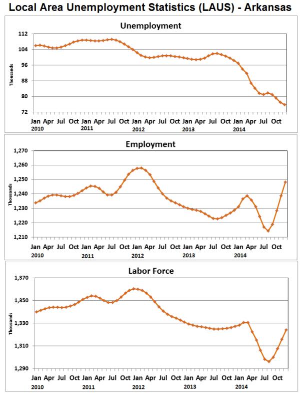 Source:  Bureau of Labor Statistics - Local Area Unemployment Statistics (LAUS)