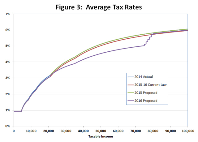 Sources: Governor's Tax Plan; Senate Bill 6; Act 1457 of 2013